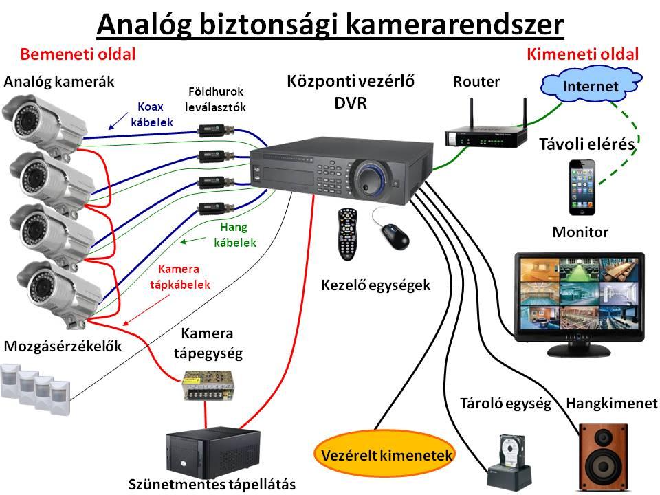 Analóg kamerarendszer