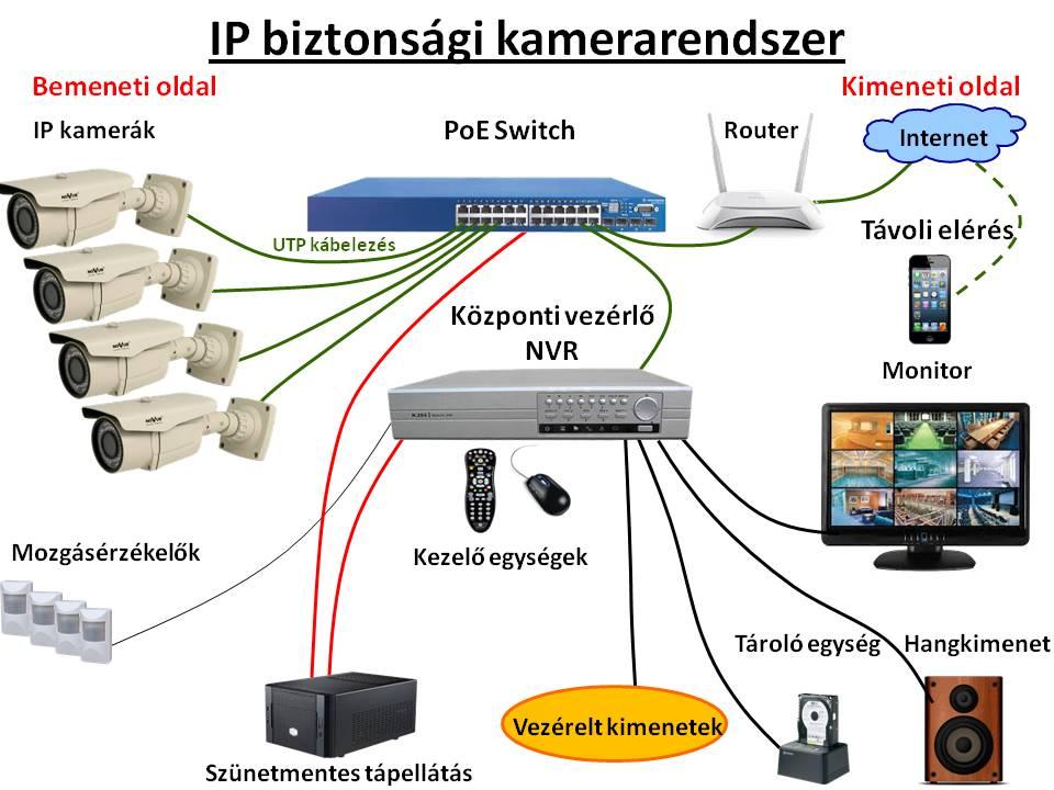 IP kamerarendszer
